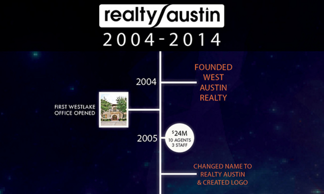 Realty Austin: A Look Back at 10 Years in the Making