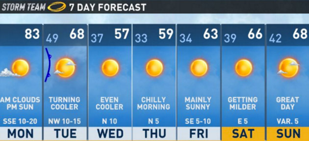 Austin weekly weather forecast for February 2016 - Why Austin is one of the best places to live