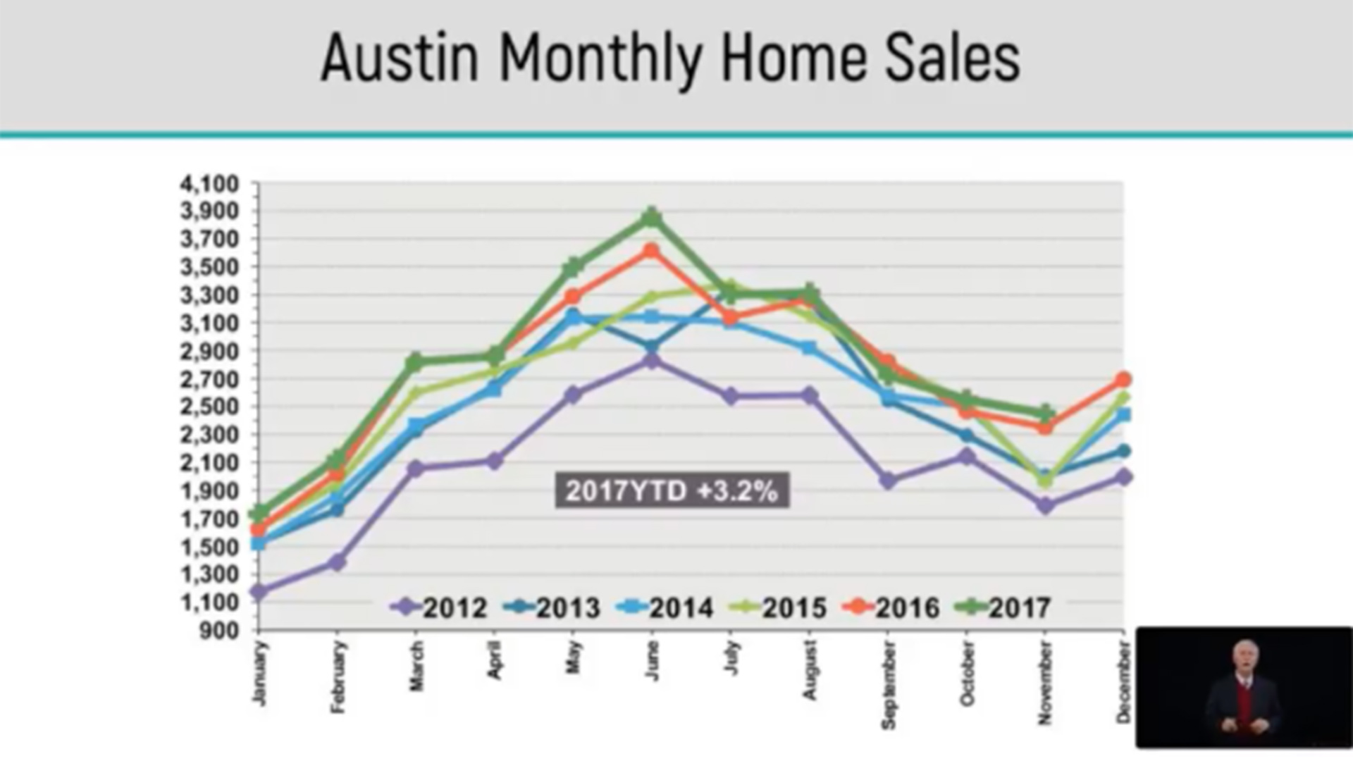 Image of Austin Monthly Home Sales Chart