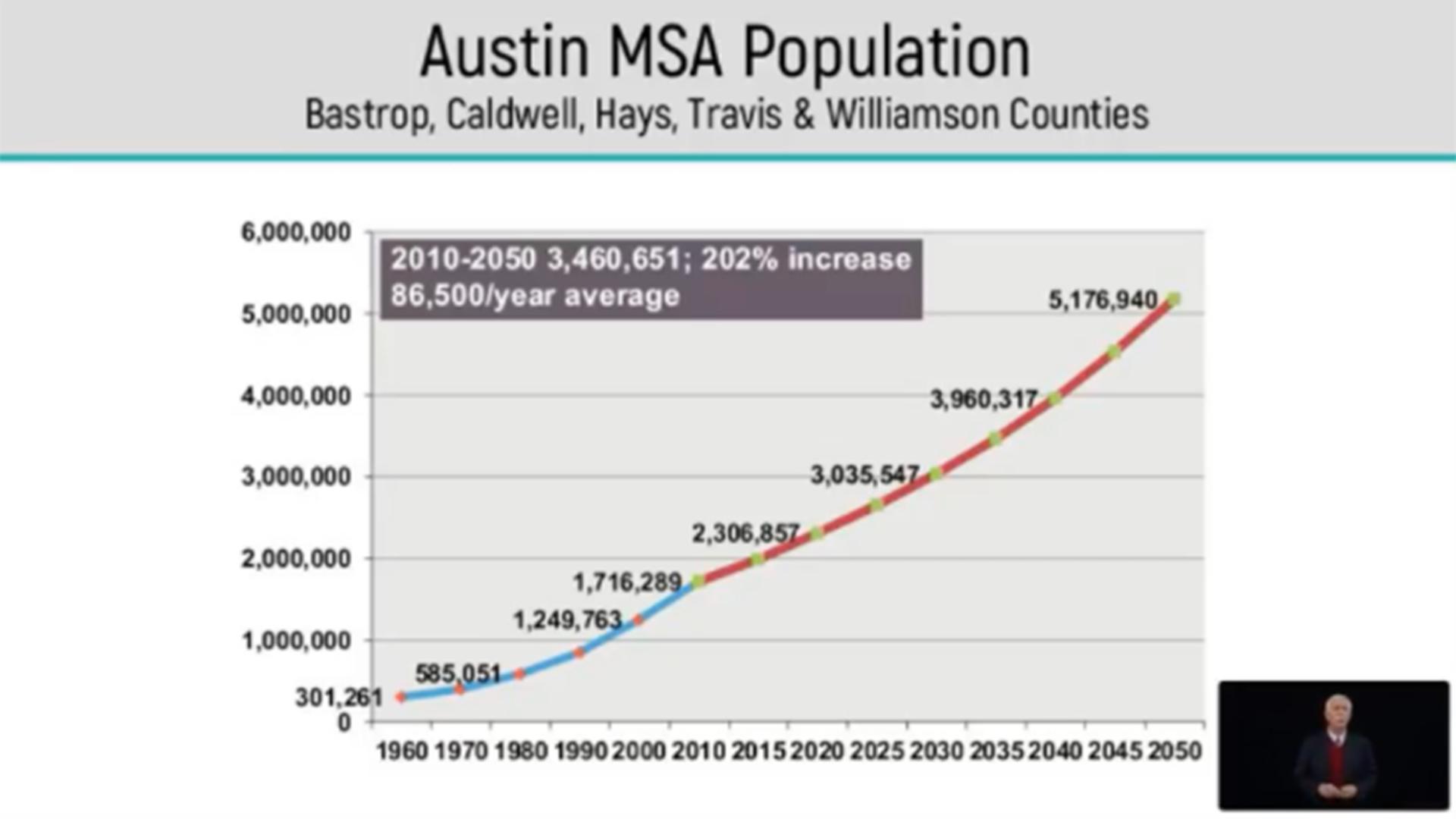 Image of Austin MSA Population Chart
