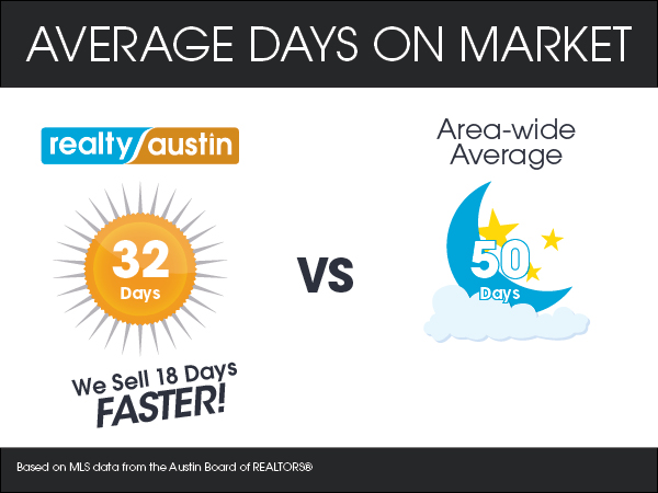 Realty Austin's Top Moments of 2013 - Realty Austin - Sold Homes Faster than any of the Top Brokers in Austin