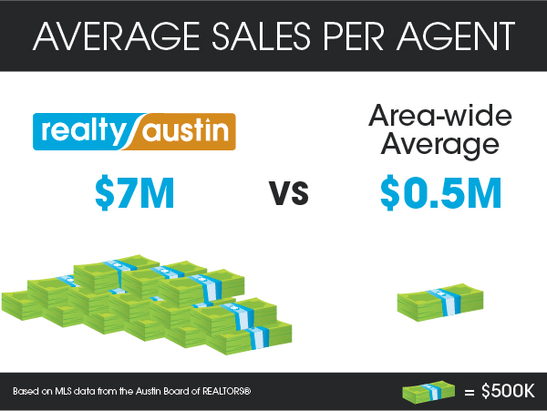 Realty Austin's Top Moments of 2013 - Realty Austin - Increased Agent Production from $6M to $7M in total sales