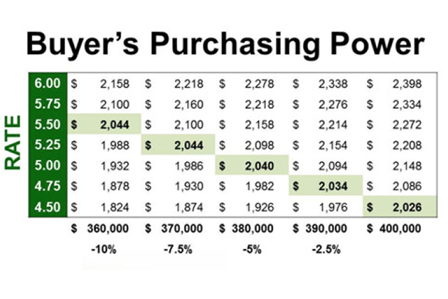 Buying Power and the Cost of Waiting in Austin, TX - Buyer's Purchasing Power