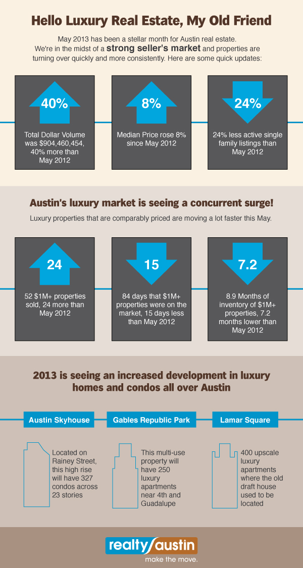 Austin Real Estate Infographic May 2013 - Realty Austin