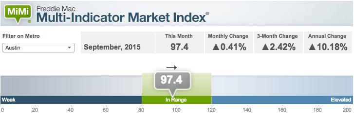 Graph of Austin Real Estate Market Trends - Freddie Mac Multi-Indicator Market Index