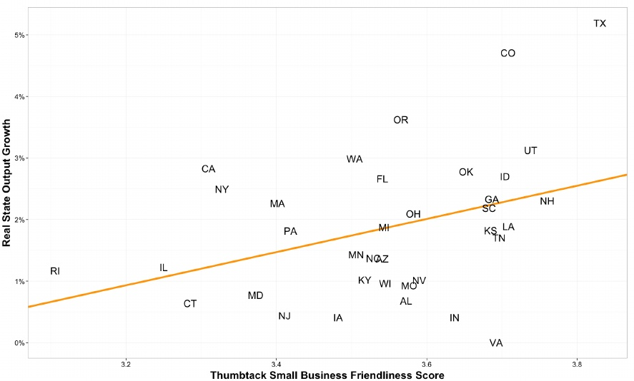 Graph of economic impact of small businesses in a friendly business environment - America's Next Boom Town