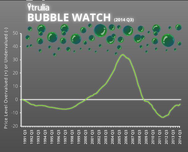 Explaining the Austin real estate market bubble rumors