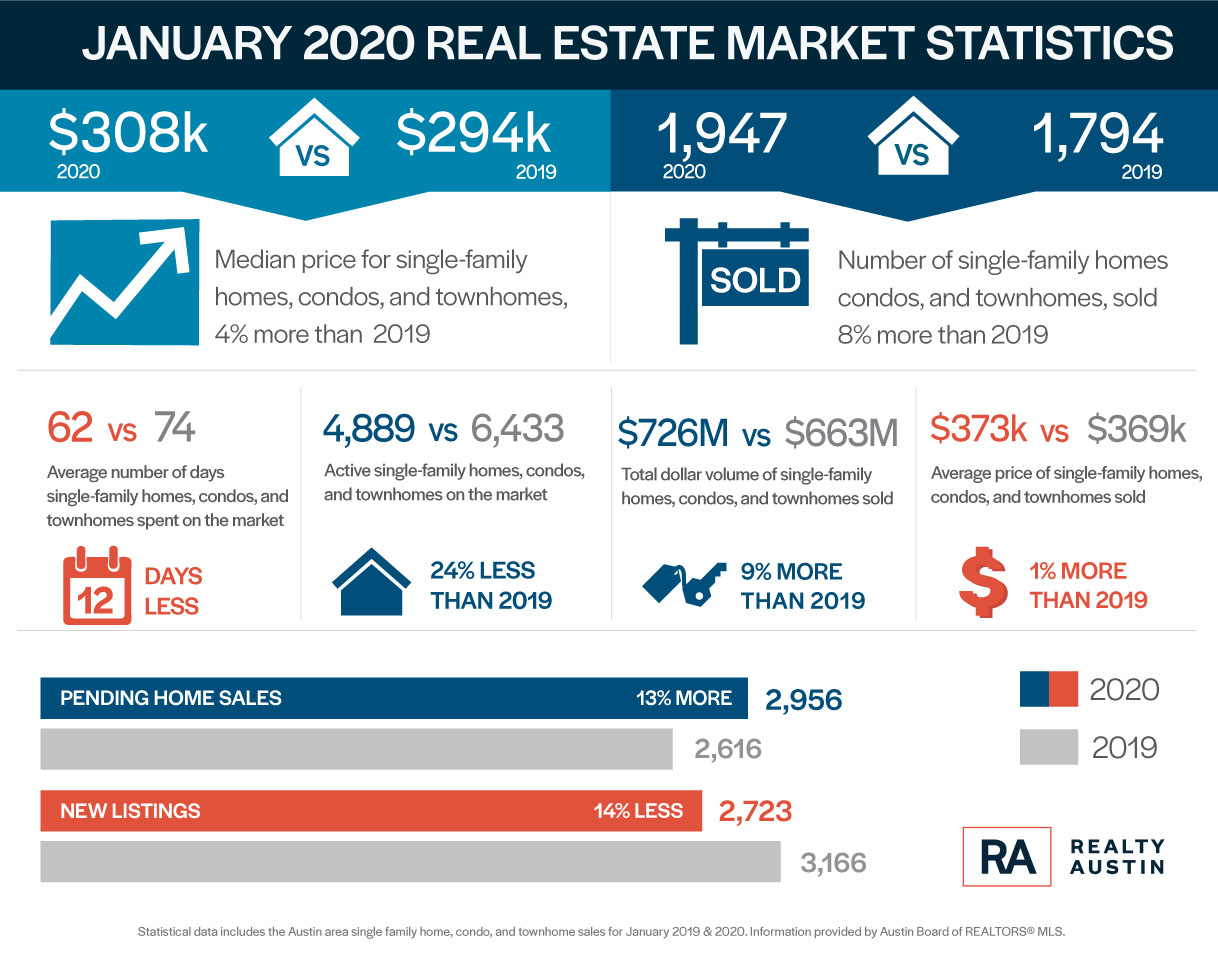 INFOGRAPHIC: Comparing Month over Month Statistics for Austin Real Estate